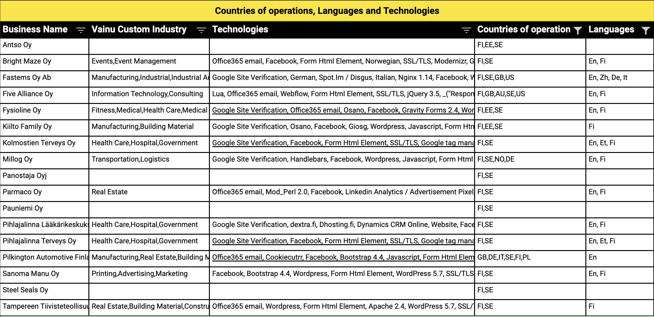 Updated Target List Export