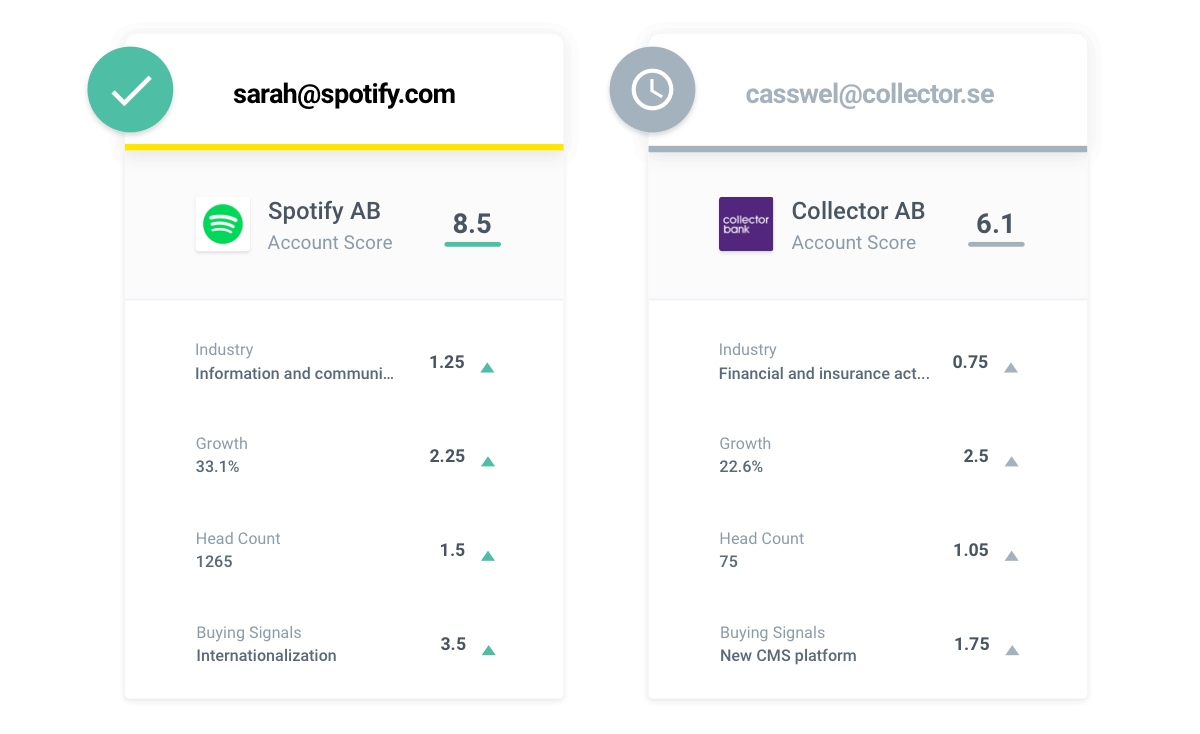 Build lead scoring models on detailed company attributes
