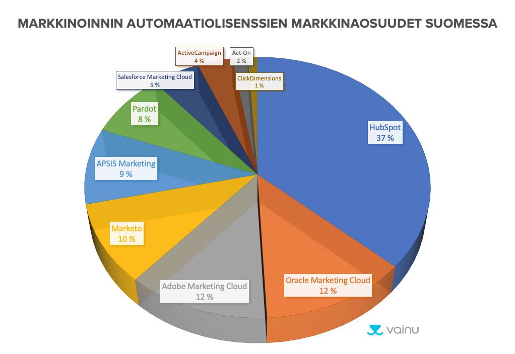 Markkinoinnin automaatio -työkalujen markkinaosuudet Suomessa 2019