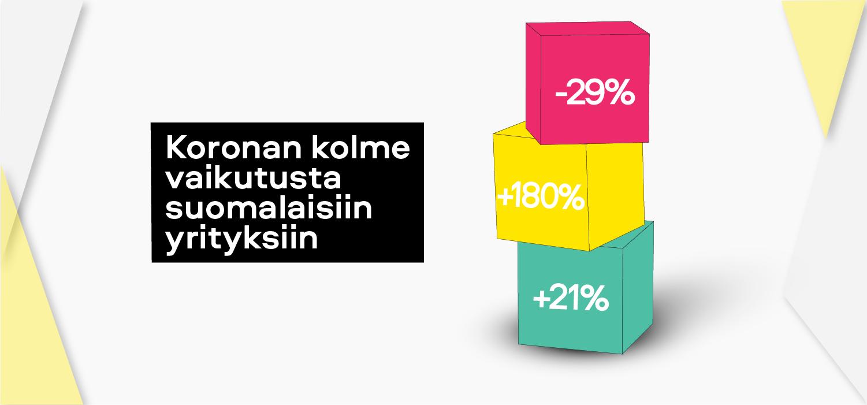 Koronan kolme vaikutusta suomalaisiin yrityksiin